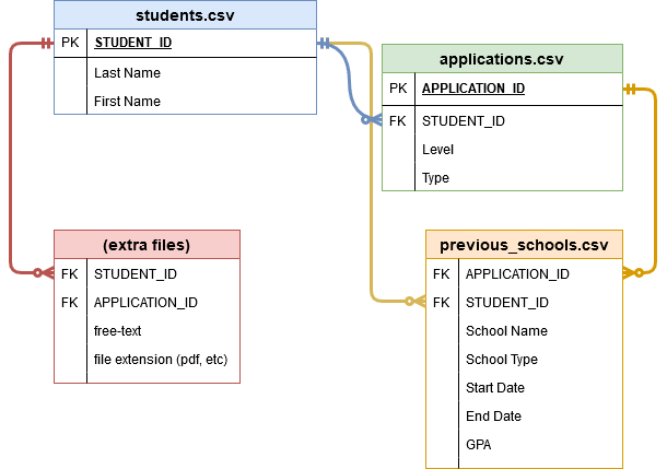 Entity-relationship diagram of CSV and other files