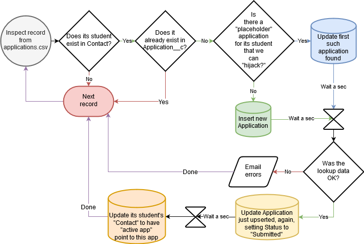 Flowchart of application automations