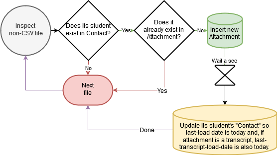 Flowchart of attachment automations
