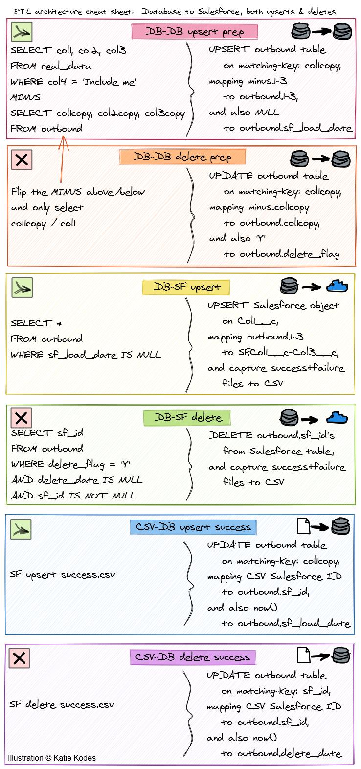 Cheat sheet style summary of post